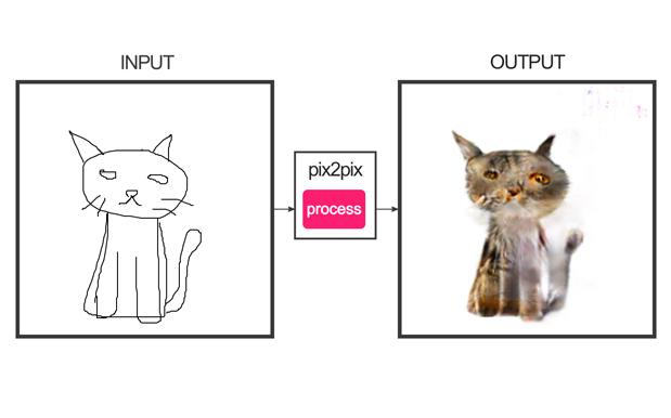 Turn Your Shitty Cat Drawings Into Actual Nightmares With This Weird App