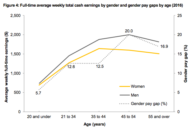 The stats to know this Equal Pay Day