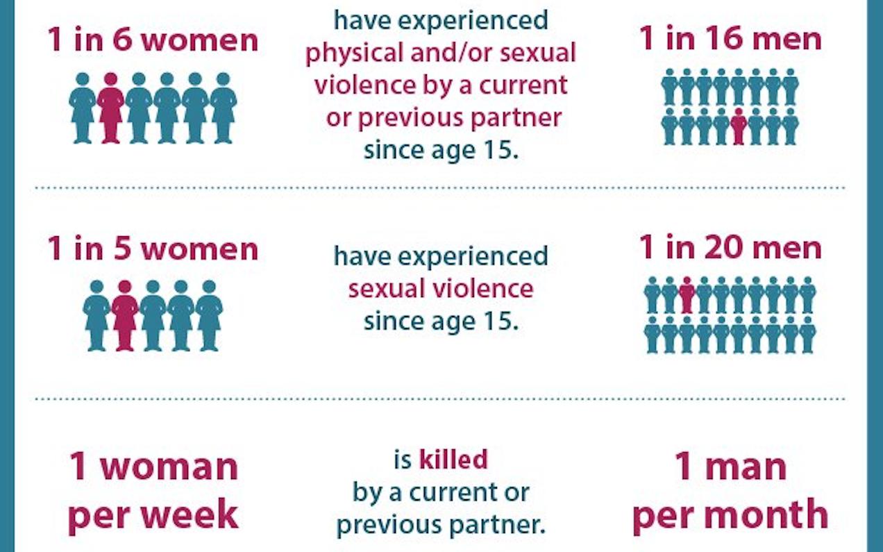 same sex domestic violence australia time in Cheltenham